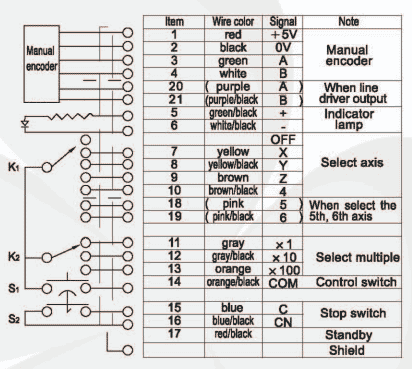 How to connect and setup MPG pendant? - Planet CNC Xhc E Stop Wiring Diagram on e stop symbol drawing, e stop electric symbols, 3 wire start stop diagram, block diagram, e stop circuit example, basic emergency stop circuit diagram, e stop cable,